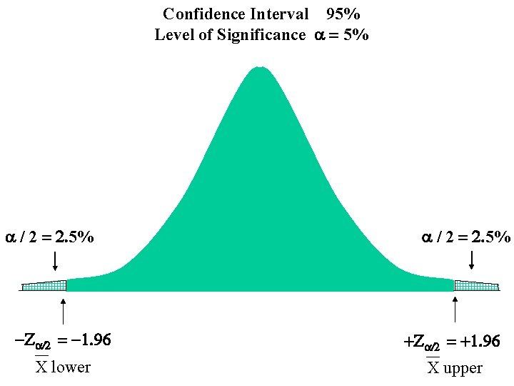 Confidence Interval 95% Level of Significance a = 5% a / 2 = 2.