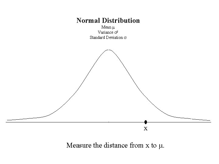Normal Distribution Mean m Variance s 2 Standard Deviation s x Measure the distance