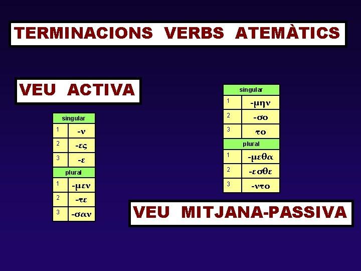TERMINACIONS VERBS ATEMÀTICS VEU ACTIVA singular 1 -ν 2 -ες 3 -ε plural 1