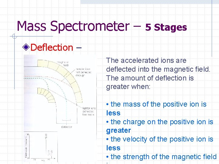 Mass Spectrometer – 5 Stages Deflection – The accelerated ions are deflected into the