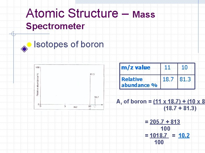 Atomic Structure – Mass Spectrometer ® Isotopes of boron m/z value Relative abundance %