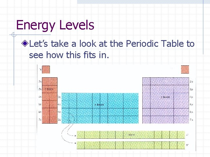Energy Levels Let's take a look at the Periodic Table to see how this