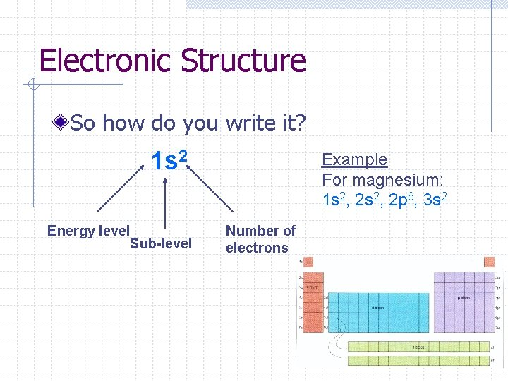 Electronic Structure So how do you write it? 1 s 2 Energy level Sub-level