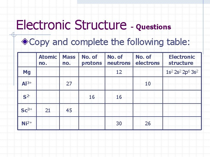 Electronic Structure - Questions Copy and complete the following table: Atomic no. Mass no.