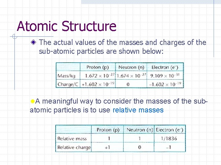 Atomic Structure The actual values of the masses and charges of the sub-atomic particles