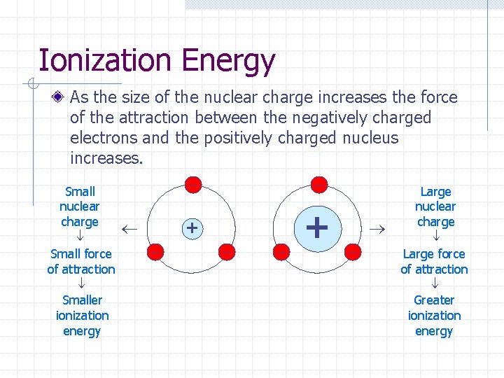 Ionization Energy As the size of the nuclear charge increases the force of the