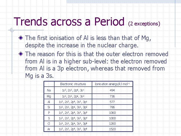 Trends across a Period (2 exceptions) The first ionisation of Al is less than