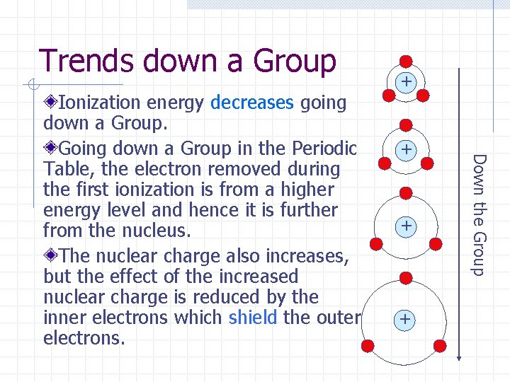 Trends down a Group + + + Down the Group Ionization energy decreases going