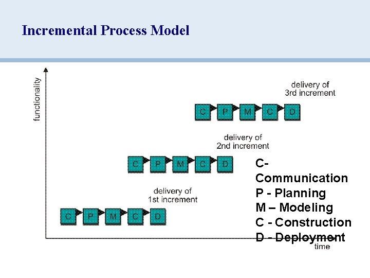 Incremental Process Model CCommunication P - Planning M – Modeling C - Construction D