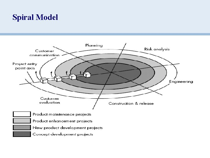 Spiral Model Ø First circuit around the spiral might result in development of a