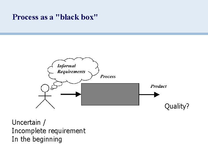 """Process as a """"black box"""" Quality? Uncertain / Incomplete requirement In the beginning"""
