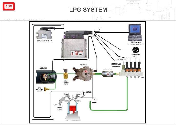 B R C G A S E Q, Brc Lpg System Wiring Diagram