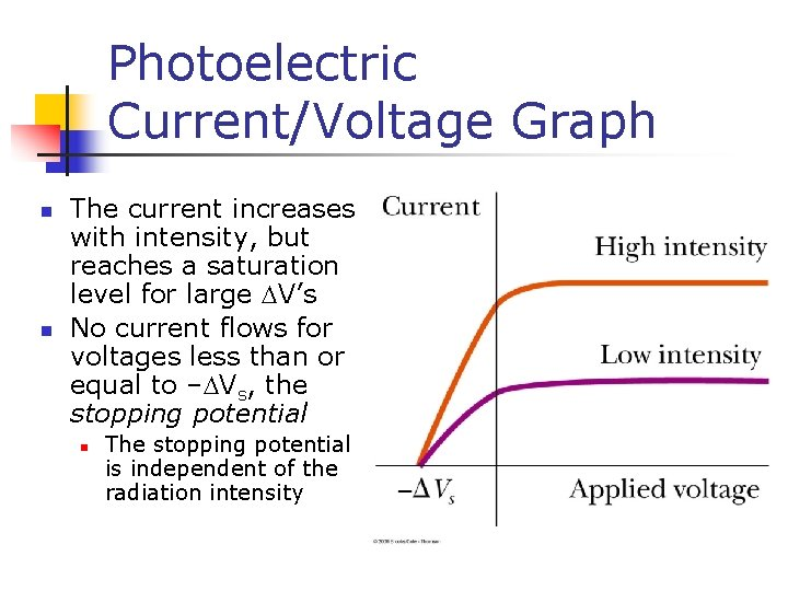 Photoelectric Current/Voltage Graph n n The current increases with intensity, but reaches a saturation