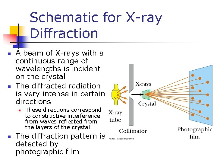 Schematic for X-ray Diffraction n n A beam of X-rays with a continuous range