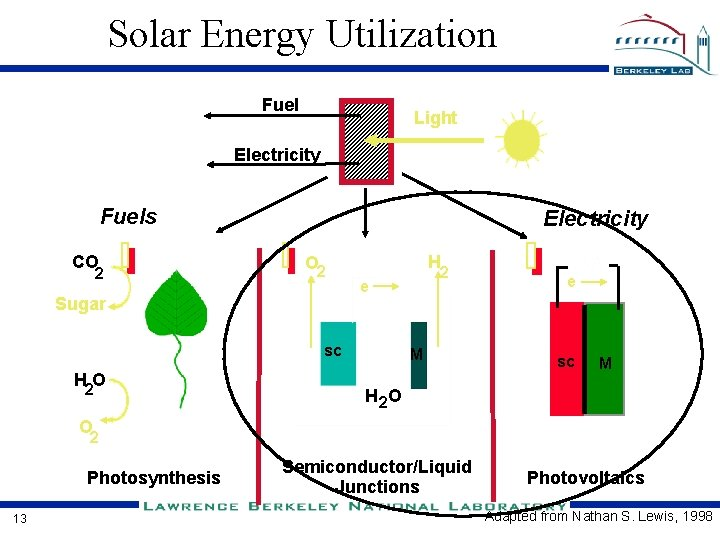 New Materials And Concepts For High Efficiency Solar