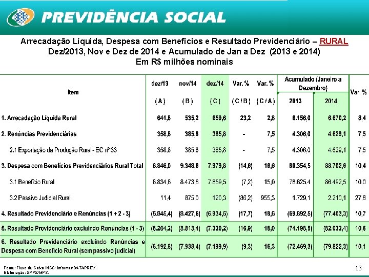 Arrecadação Líquida, Despesa com Benefícios e Resultado Previdenciário – RURAL Dez/2013, Nov e Dez