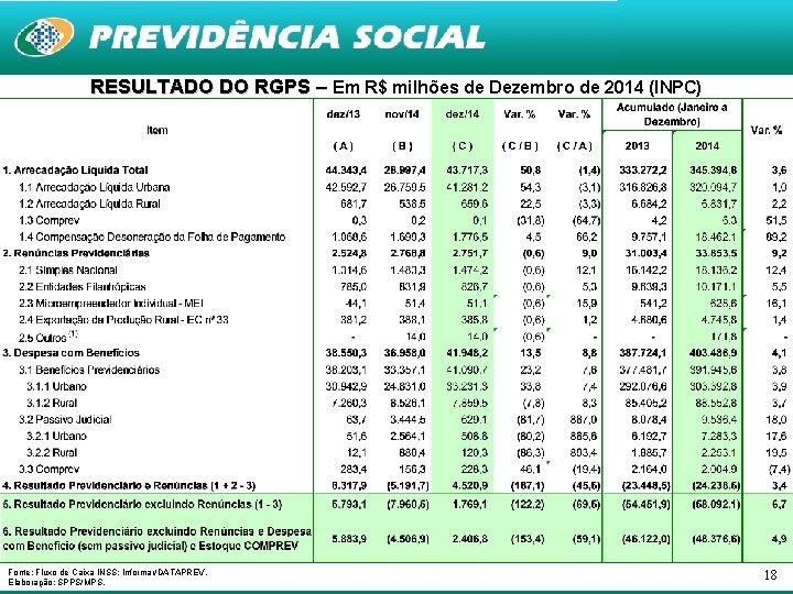 RESULTADO DO RGPS – Em R$ milhões de Dezembro de 2014 (INPC) Fonte: Fluxo