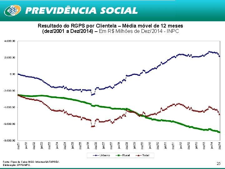 Resultado do RGPS por Clientela – Média móvel de 12 meses (dez/2001 a Dez/2014)