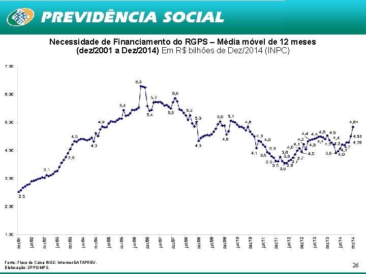 Necessidade de Financiamento do RGPS – Média móvel de 12 meses (dez/2001 a Dez/2014)