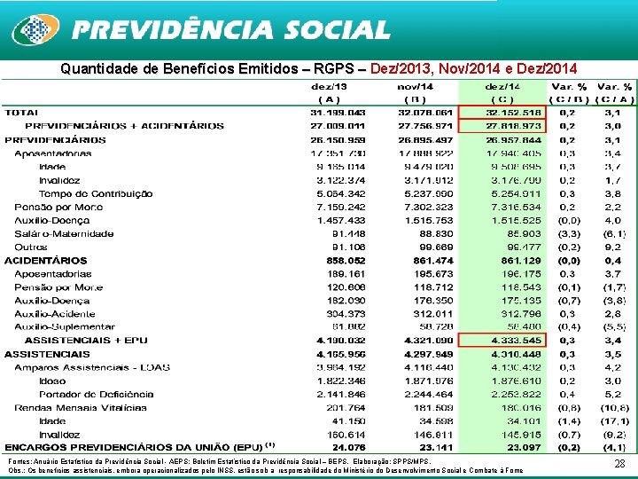 Quantidade de Benefícios Emitidos – RGPS – Dez/2013, Nov/2014 e Dez/2014 Fontes: Anuário Estatístico