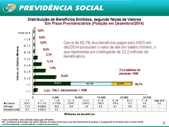 Distribuição de Benefícios Emitidos, segundo faixas de Valores Em Pisos Previdenciários (Posição em Dezembro/2014)