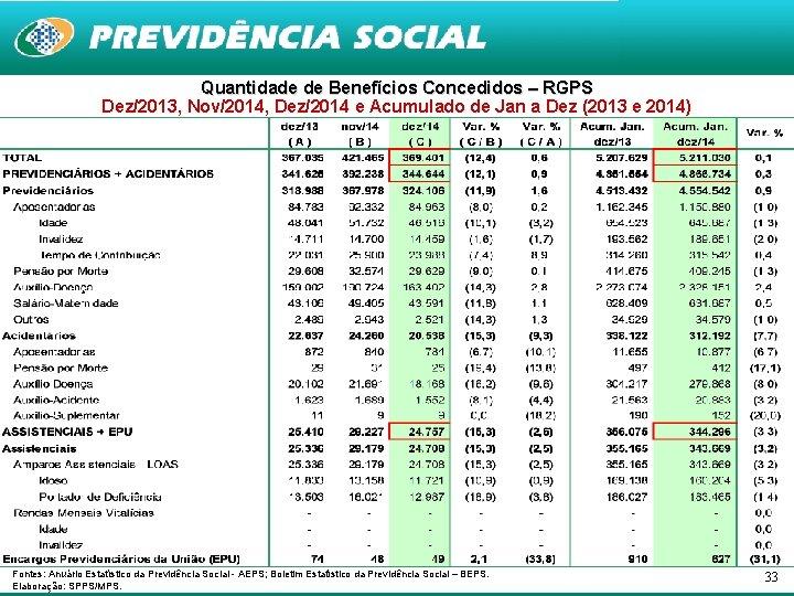 Quantidade de Benefícios Concedidos – RGPS Dez/2013, Nov/2014, Dez/2014 e Acumulado de Jan a