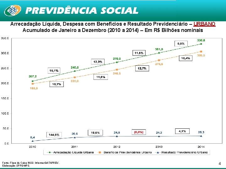 Arrecadação Líquida, Despesa com Benefícios e Resultado Previdenciário – URBANO Acumulado de Janeiro a