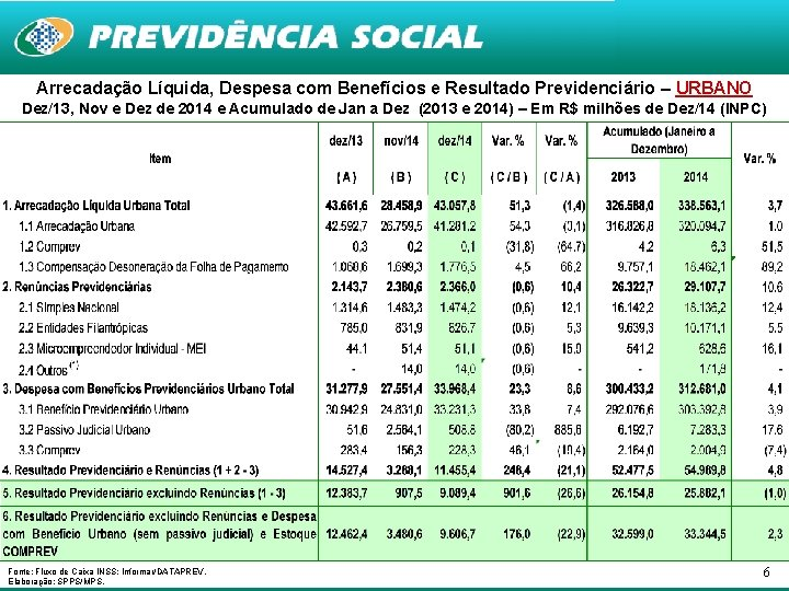 Arrecadação Líquida, Despesa com Benefícios e Resultado Previdenciário – URBANO Dez/13, Nov e Dez