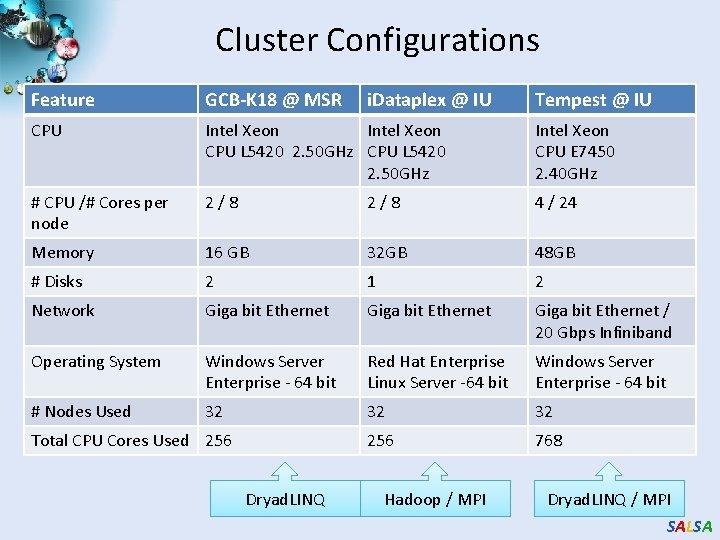 Cluster Configurations Feature GCB-K 18 @ MSR CPU Intel Xeon CPU L 5420 2.