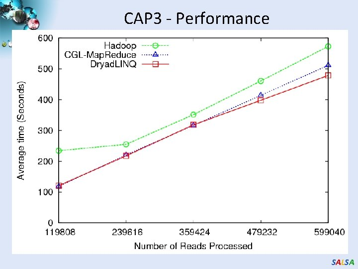 CAP 3 - Performance SALSA