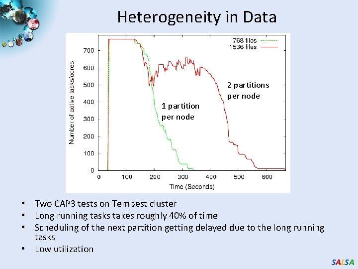 Heterogeneity in Data 1 partition per node 2 partitions per node • Two CAP