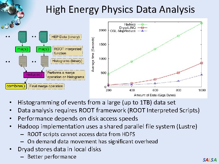 High Energy Physics Data Analysis • • Histogramming of events from a large (up