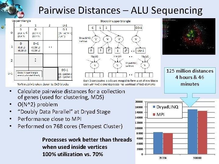 Pairwise Distances – ALU Sequencing 125 million distances 4 hours & 46 minutes •