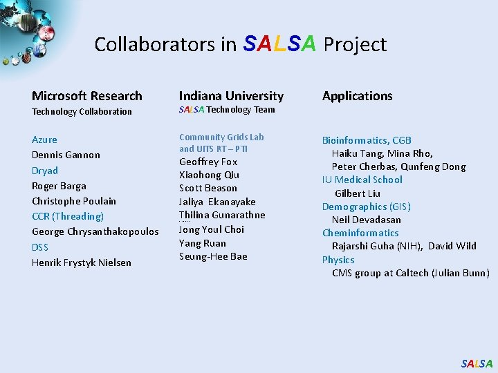 Collaborators in SALSA Project Microsoft Research Indiana University Technology Collaboration SALSA Technology Team Applications