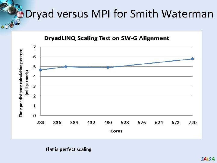 Dryad versus MPI for Smith Waterman Flat is perfect scaling SALSA