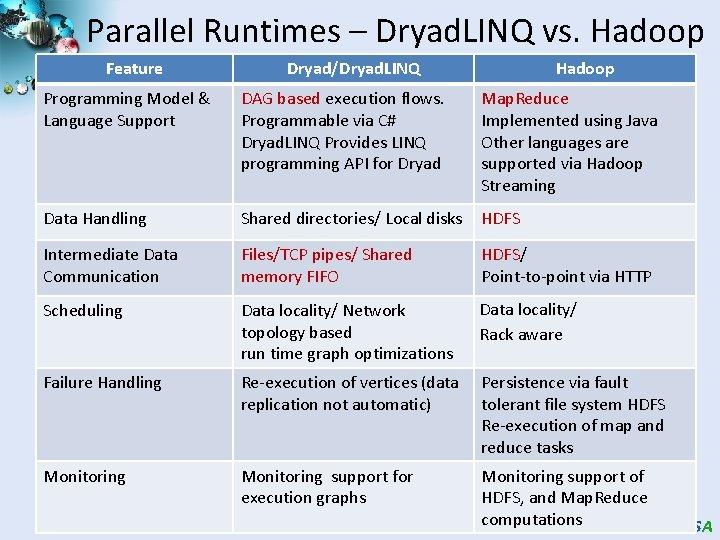 Parallel Runtimes – Dryad. LINQ vs. Hadoop Feature Dryad/Dryad. LINQ Hadoop Programming Model &