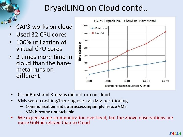 Dryad. LINQ on Cloud contd. . • CAP 3 works on cloud • Used