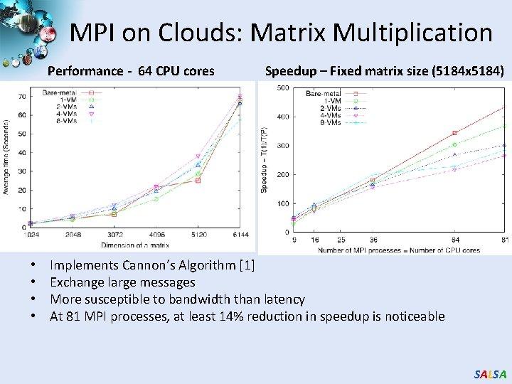 MPI on Clouds: Matrix Multiplication Performance - 64 CPU cores • • Speedup –