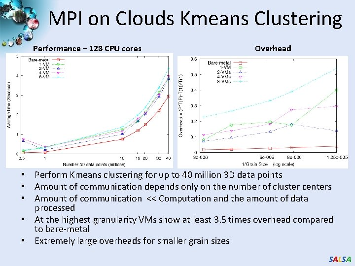 MPI on Clouds Kmeans Clustering Performance – 128 CPU cores Overhead • Perform Kmeans