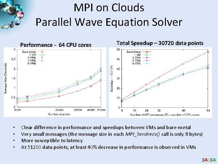 MPI on Clouds Parallel Wave Equation Solver Performance - 64 CPU cores • •
