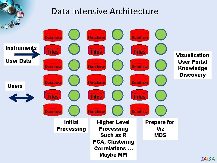 Data Intensive Architecture Instruments Files Files User Data Visualization User Portal Knowledge Discovery Users