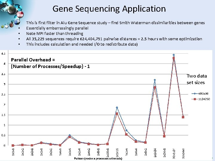 Gene Sequencing Application • • • This is first filter in Alu Gene Sequence