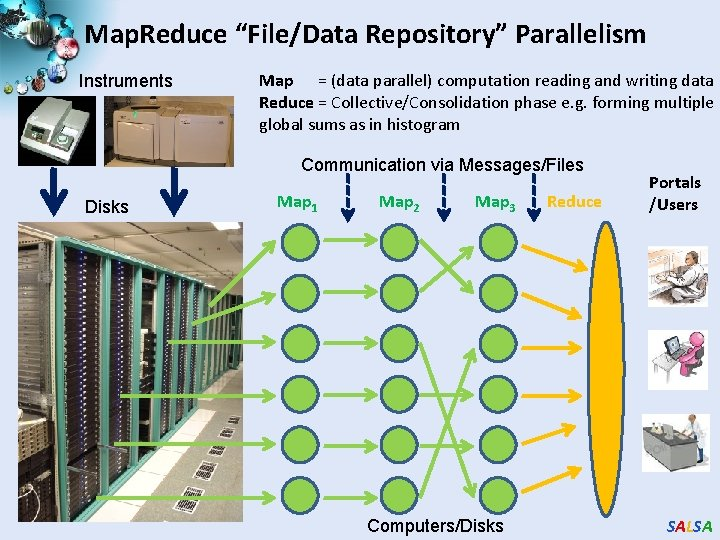 """Map. Reduce """"File/Data Repository"""" Parallelism Instruments Map = (data parallel) computation reading and writing"""