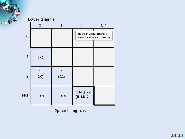 Lower triangle 0 1 2 N-1 Blocks in upper triangle are not calculated directly