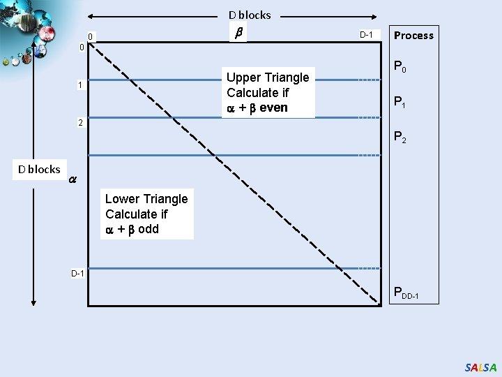 D blocks 0 0 Upper Triangle Calculate if + even 1 D-1 Process P