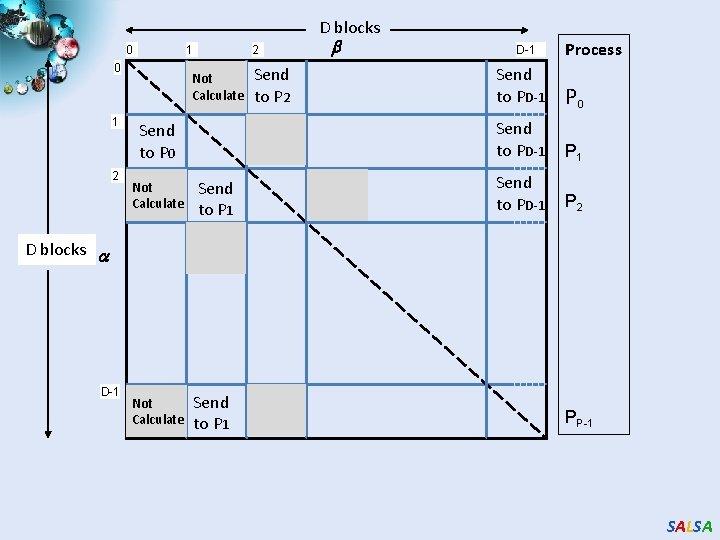 D blocks 0 1 2 Not Calculate Send to P 0 Not Calculate D-1