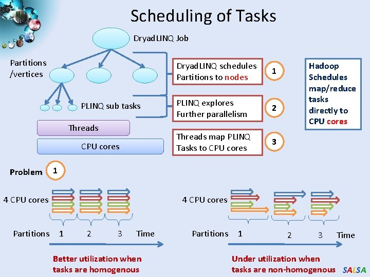 Scheduling of Tasks Dryad. LINQ Job Partitions /vertices PLINQ sub tasks Threads CPU cores