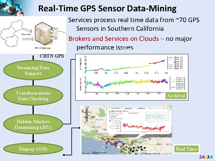 Real-Time GPS Sensor Data-Mining Services process real time data from ~70 GPS Sensors in