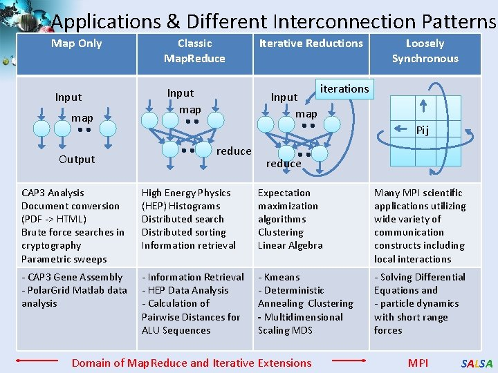 Applications & Different Interconnection Patterns Map Only Classic Map. Reduce Input map Output Iterative