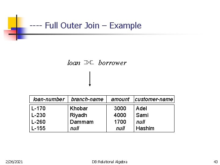 ---- Full Outer Join – Example loan 2/26/2021 borrower loan-number branch-name L-170 L-230 L-260